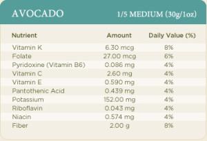 food - avocado nutrient chart
